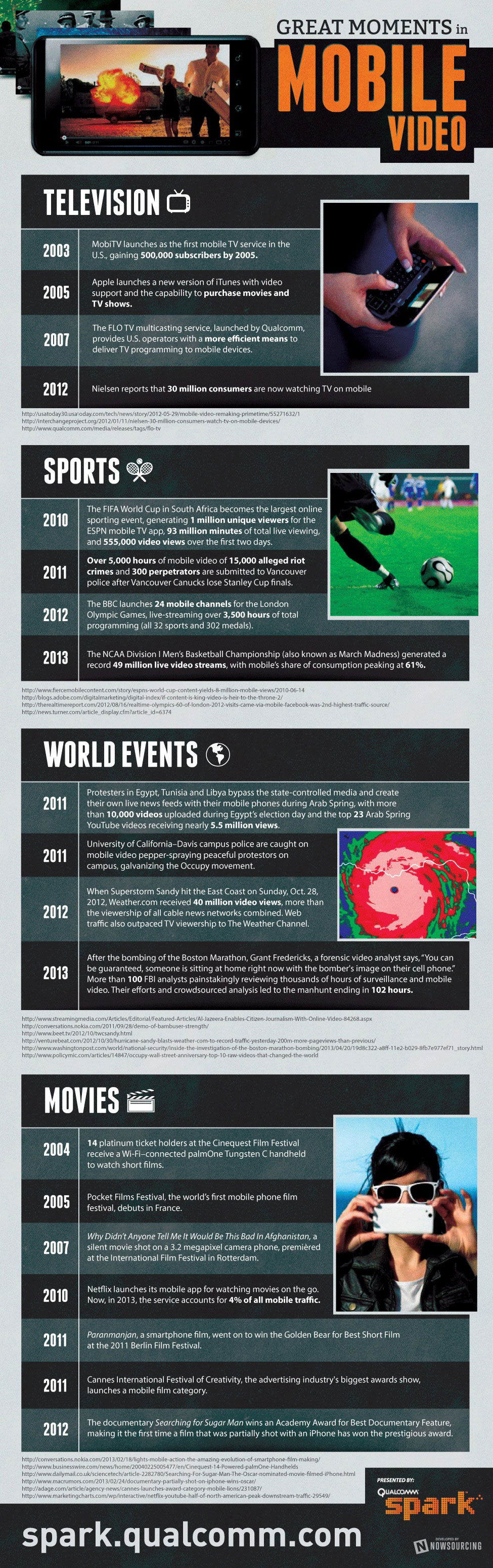Great Moments Worth Remembering In Mobile Video History [Infographic]