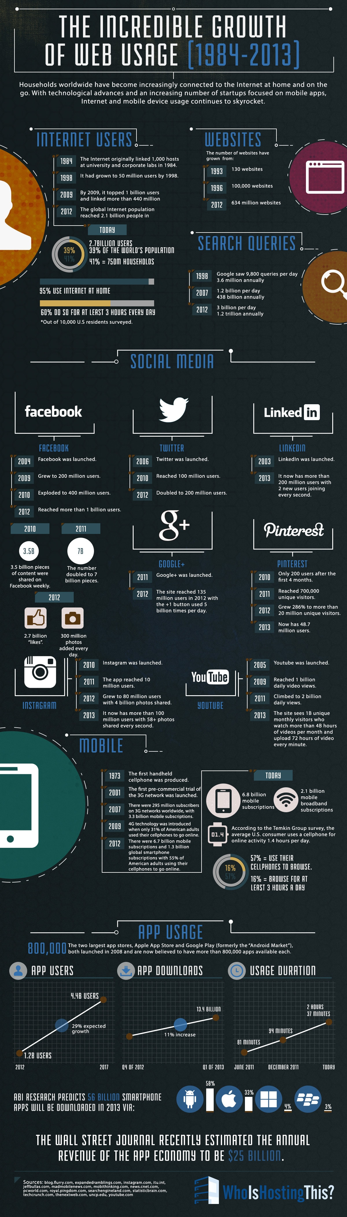 Mind-Boggling Internet Growth From 1984 – 2013 [Infographic]