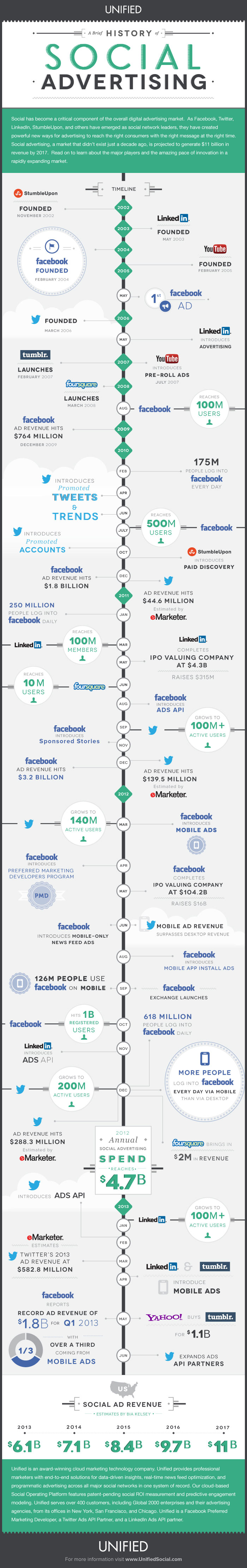 history-of-social-advertising-infographic