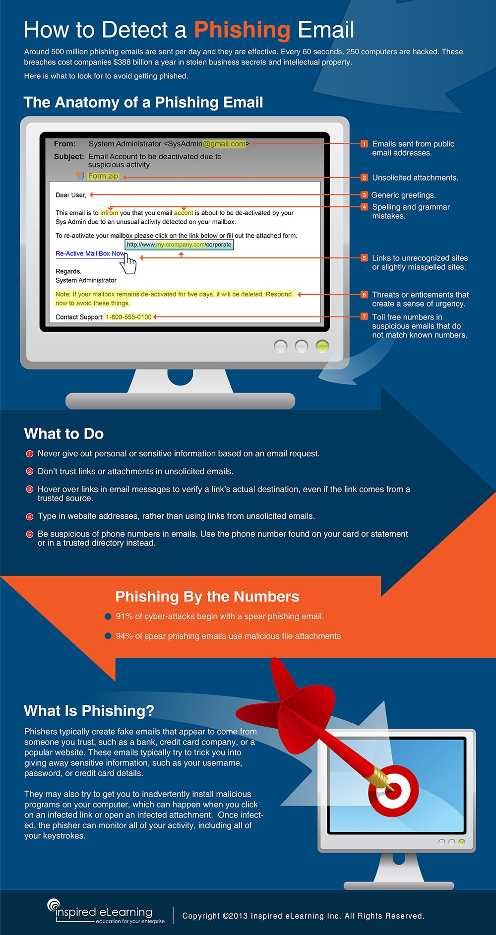 What A Phishing Email Looks Like And How To Detect One [Infographic]