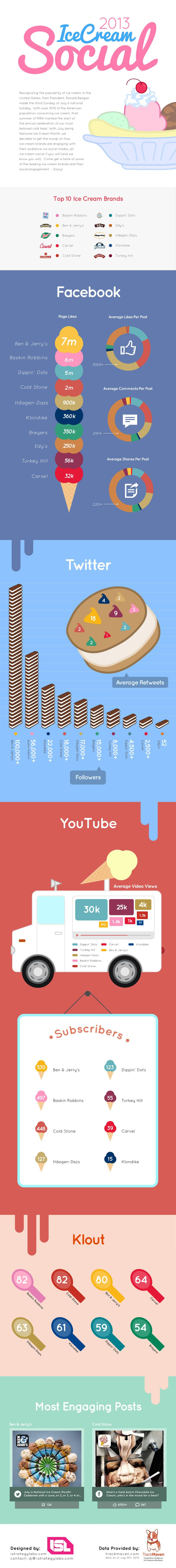 10 Best Ice Cream Brands According To Social Media [Infographic]