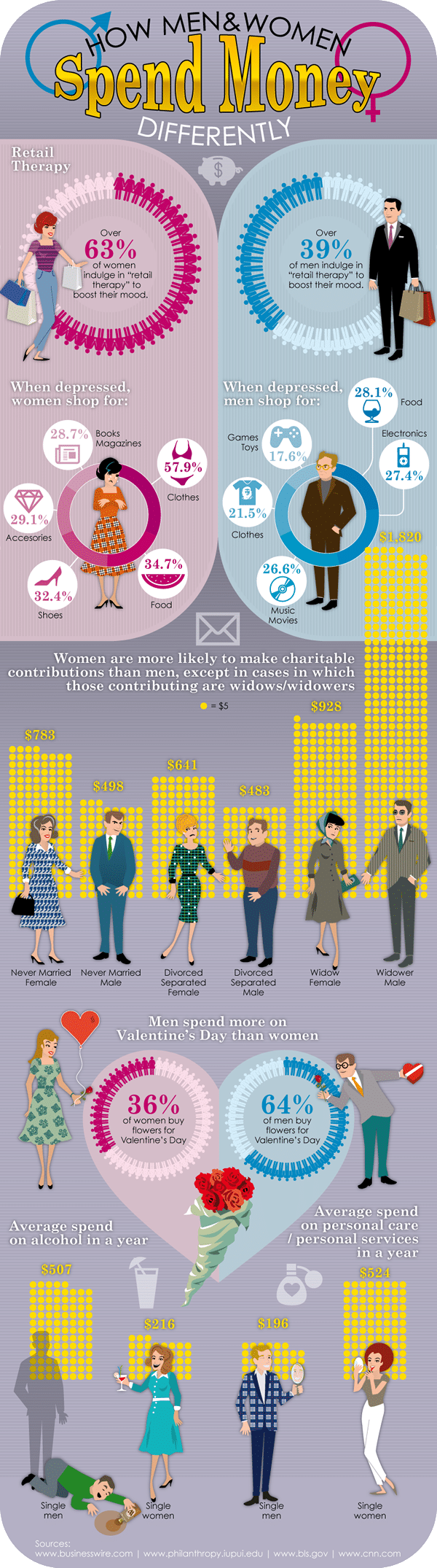 Men & Women's Spending Habits Compared [Infographic]