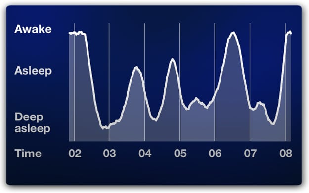 sleep cycle app measures sleep