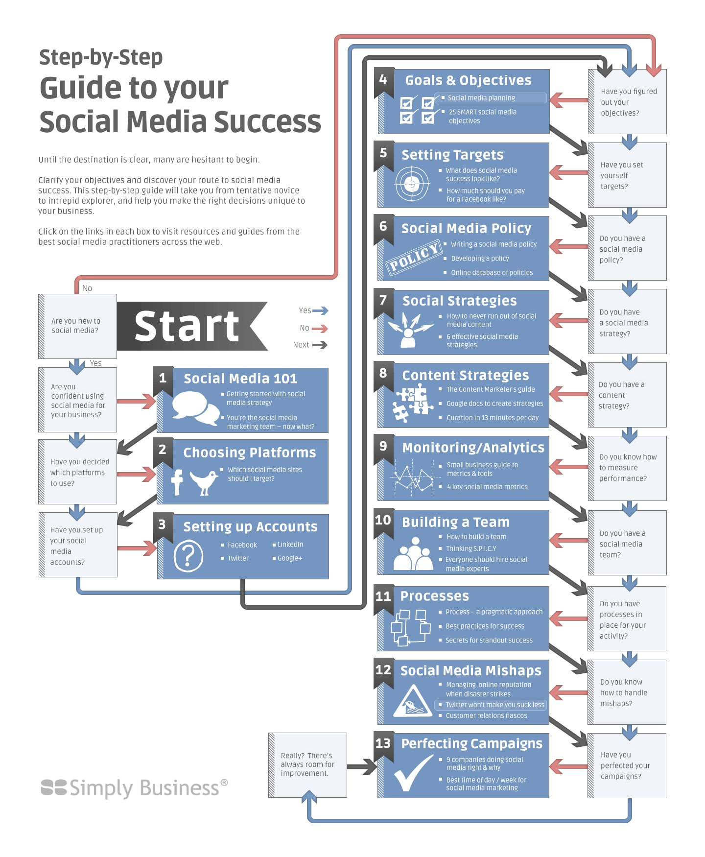 Step-By-Step Guide To Social Media Success [Flowchart]