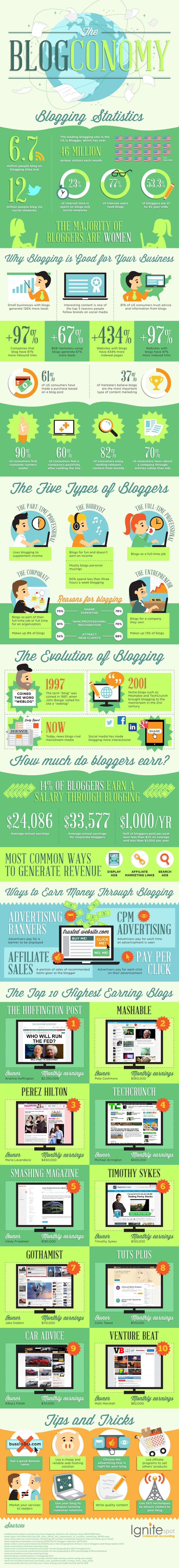 Why Blogging Is The Best Marketing Tool You Will Find [Infographic]