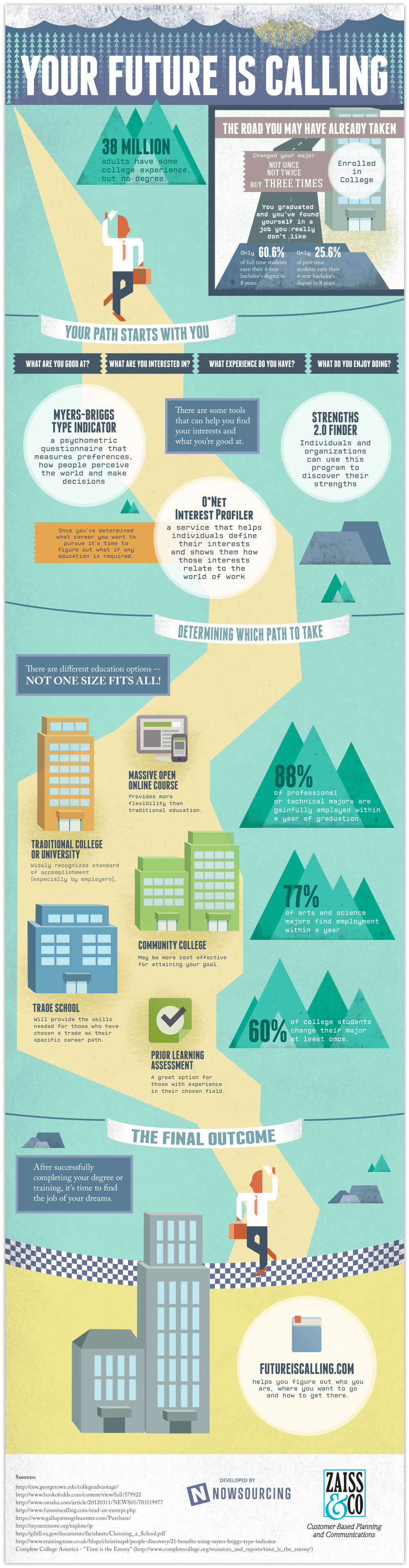 New College Perspective That Makes It Worth The Cost [Infographic]