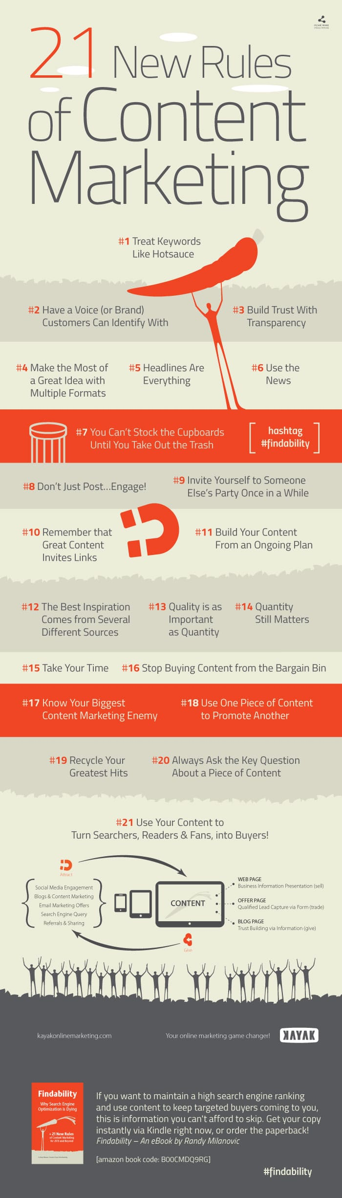 21 Content Marketing Rules Infographic