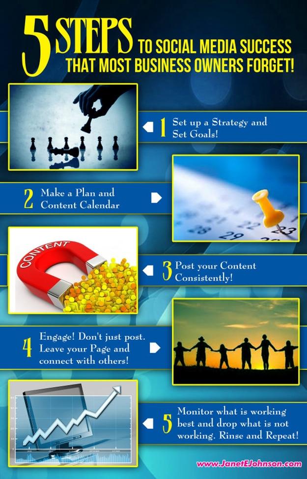 5-steps-social-media-success