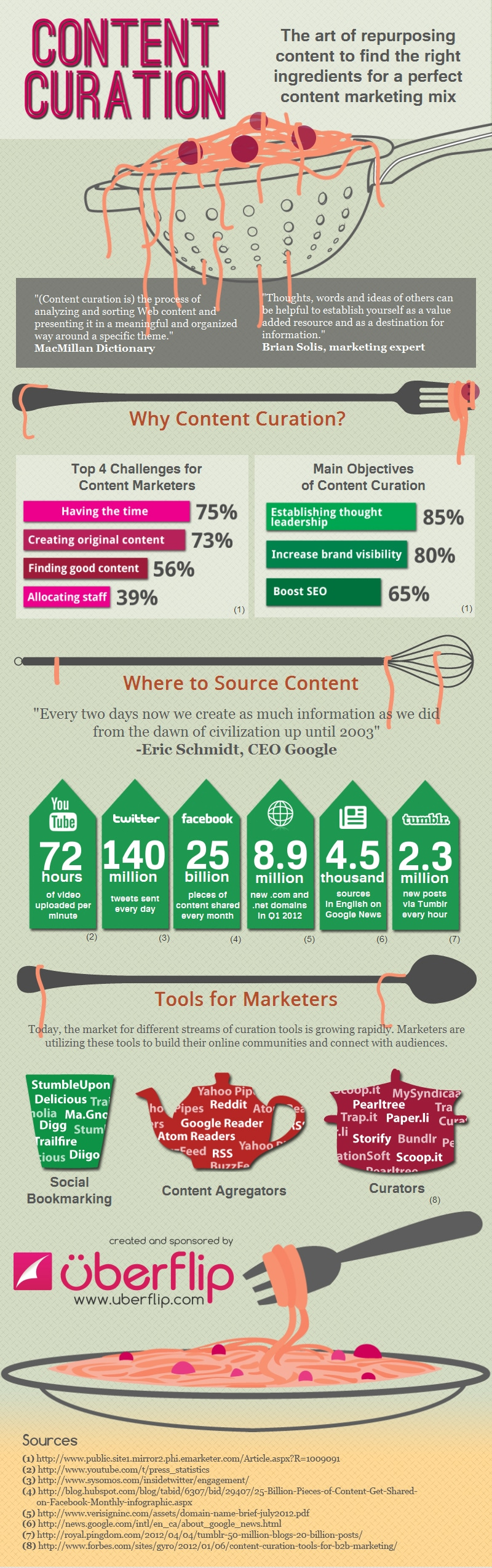 how-to-content-curation-infographic