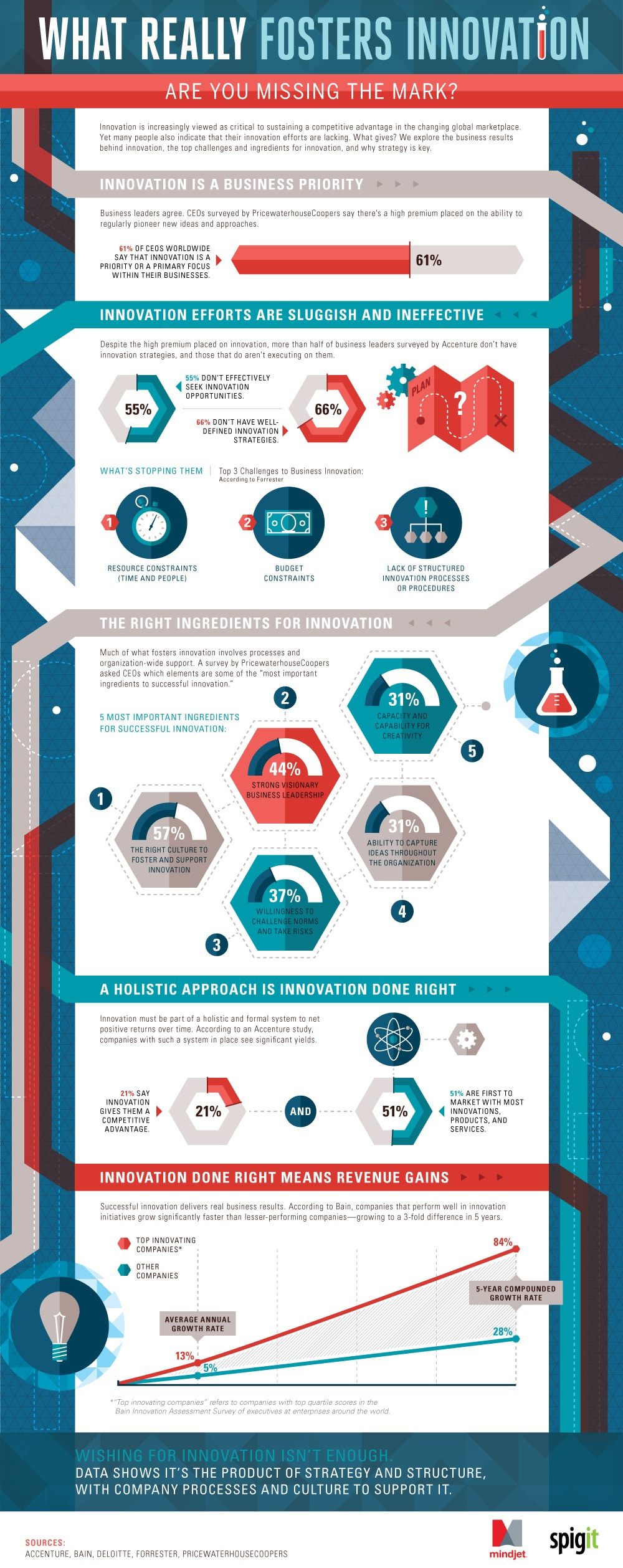 How Innovative Ideas Affect A Company's Overall Success [Infographic]