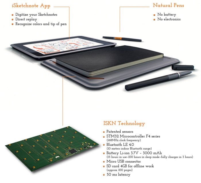 iSketchnote: Smart iPad Cover Converts Pen And Paper Interaction