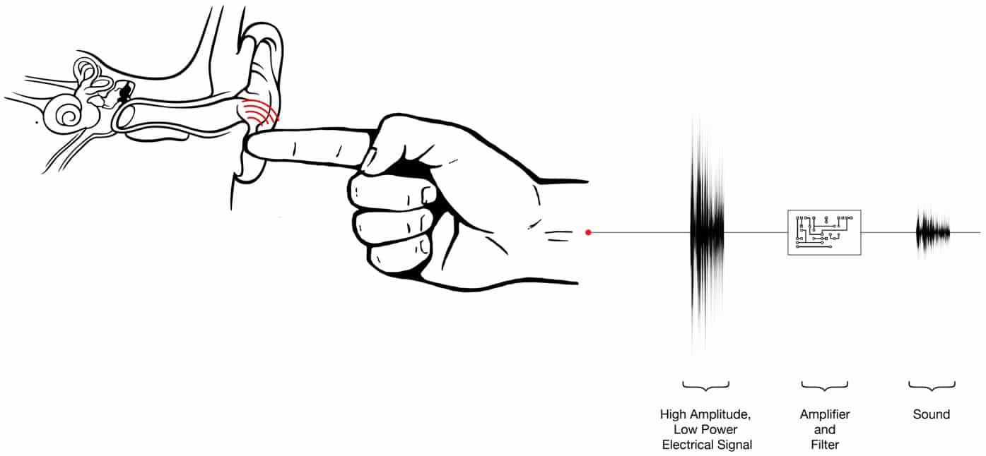 Transmit Sound Through Your Body And Turn Your Finger Into A Speaker