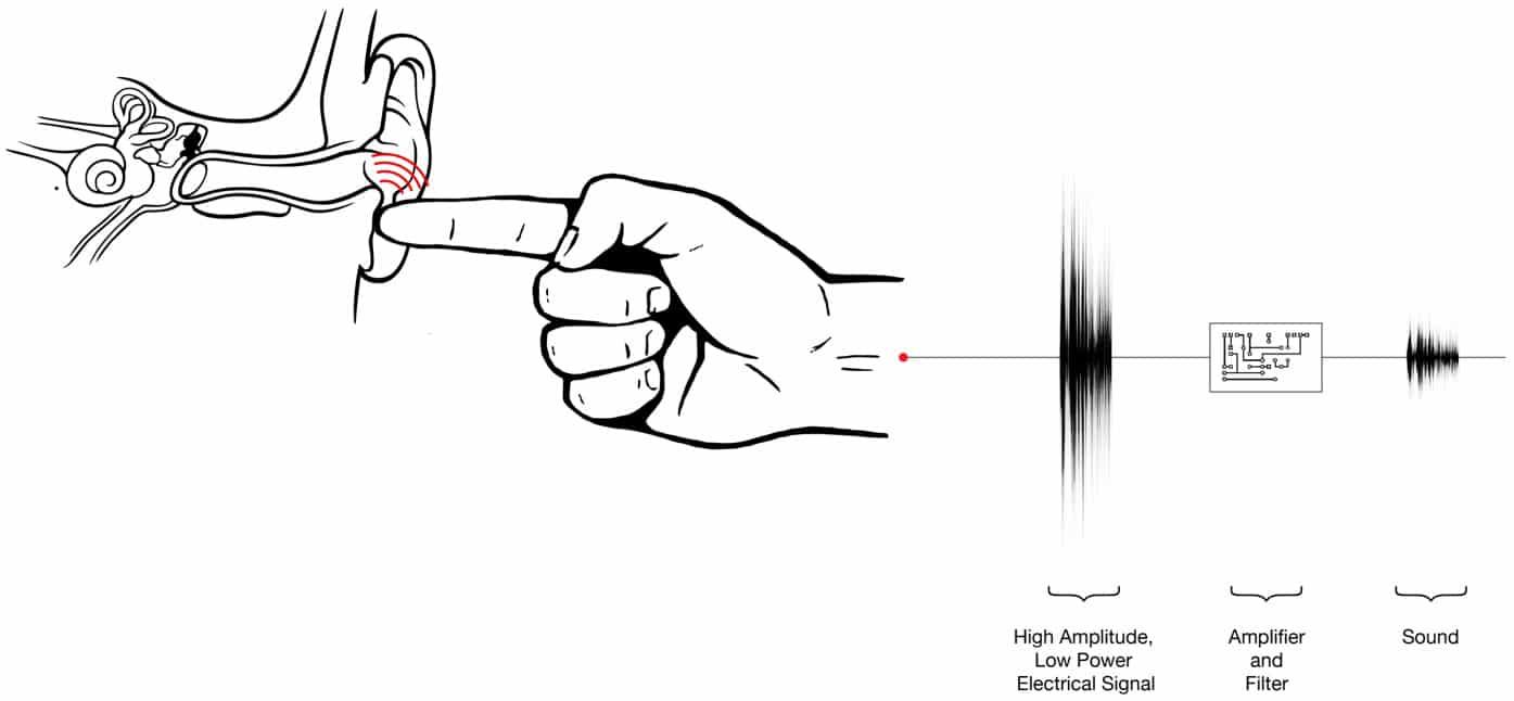 transmit-sound-through-finger