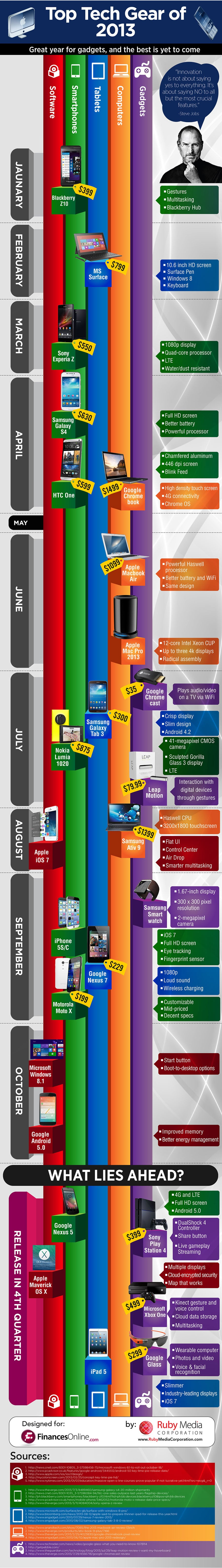 top-tech-geek-2013-infographic