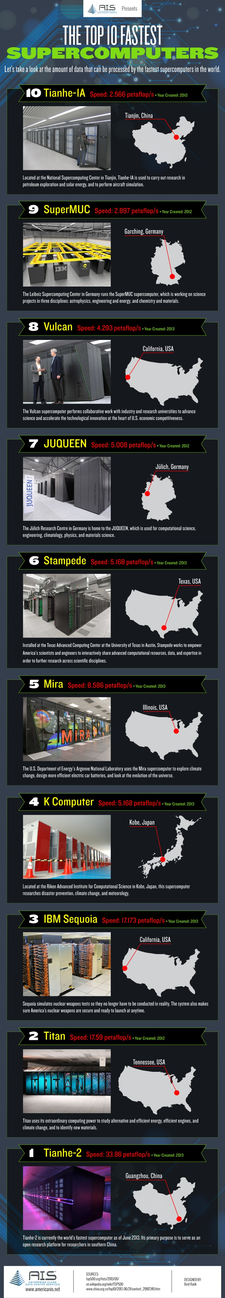 World's 10 Fastest Supercomputers Infographic