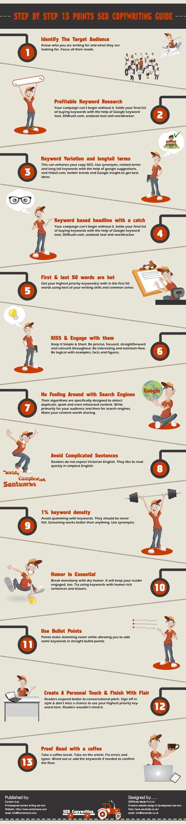 13 Step Copywriting Guide Infographic