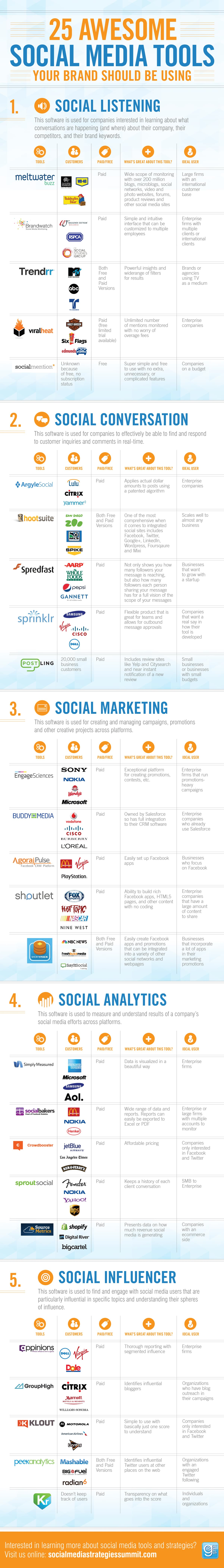 25 Social Media Tools Infographic