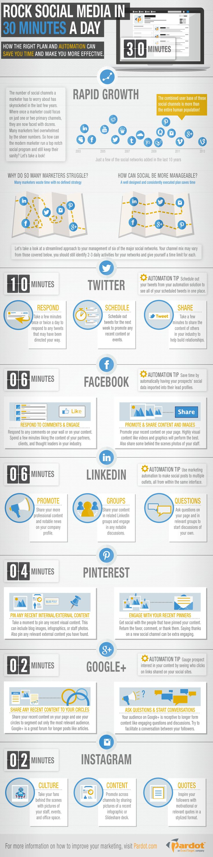 Social Media Management In 30 Minutes Per Day [Infographic]