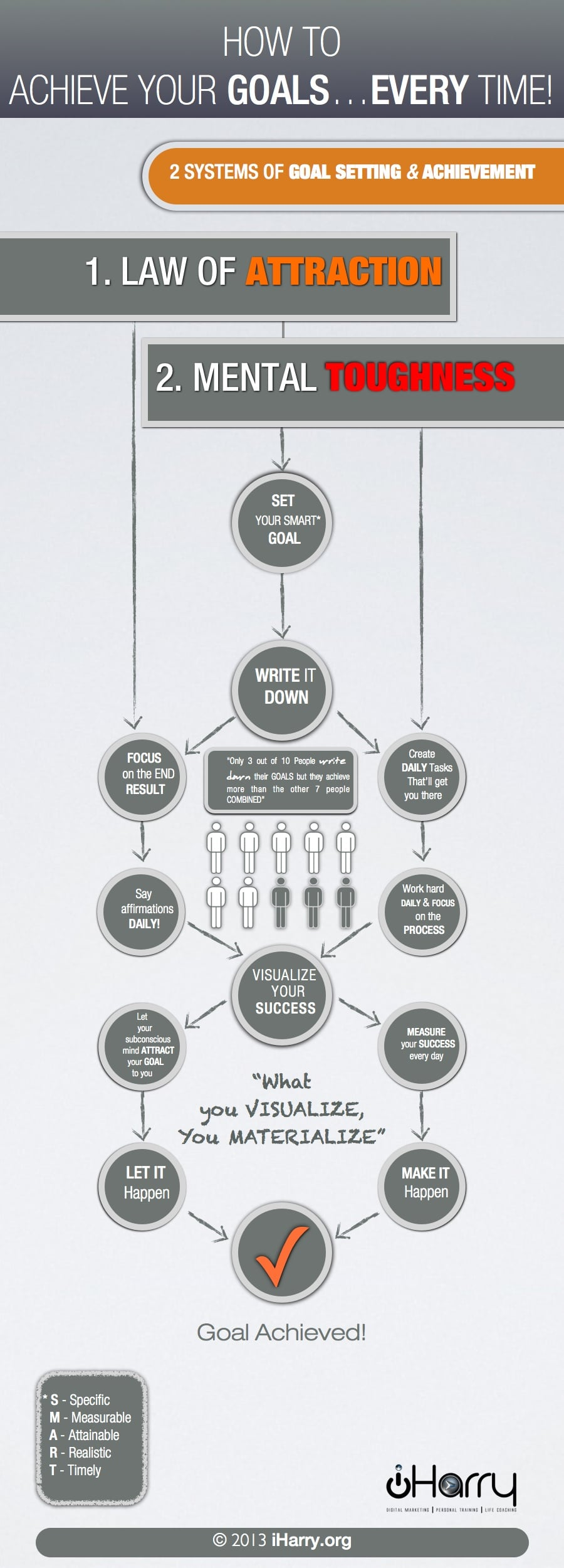 How To Set & Achieve Your Goals Every Time [Flowchart]