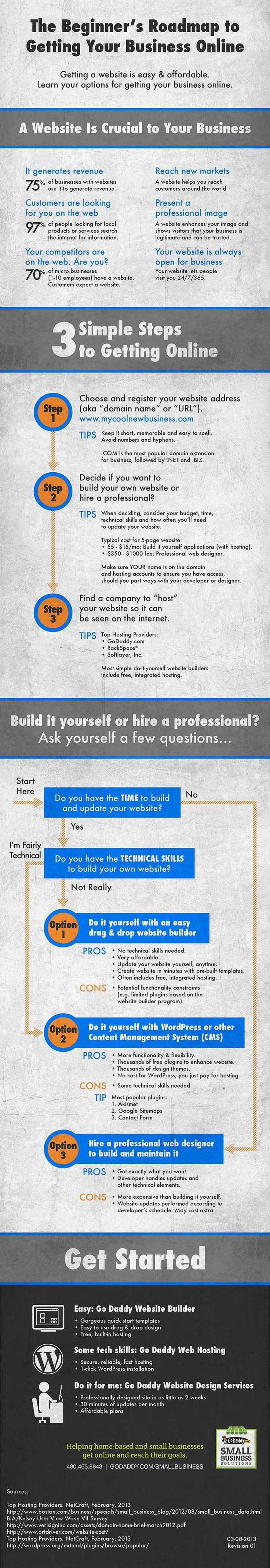 Beginner's Roadmap For Getting Your Business Online [Infographic]