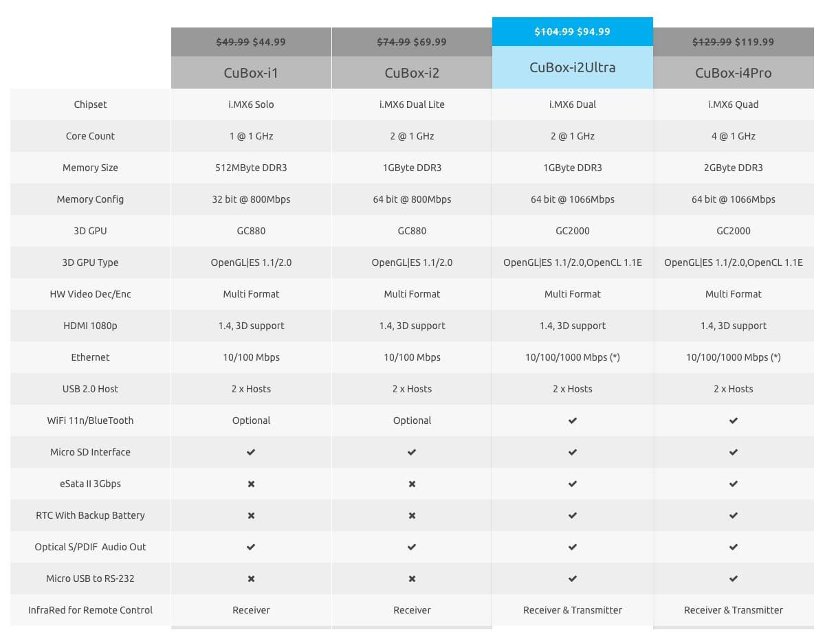 CuBox PC Model Spec Sheet