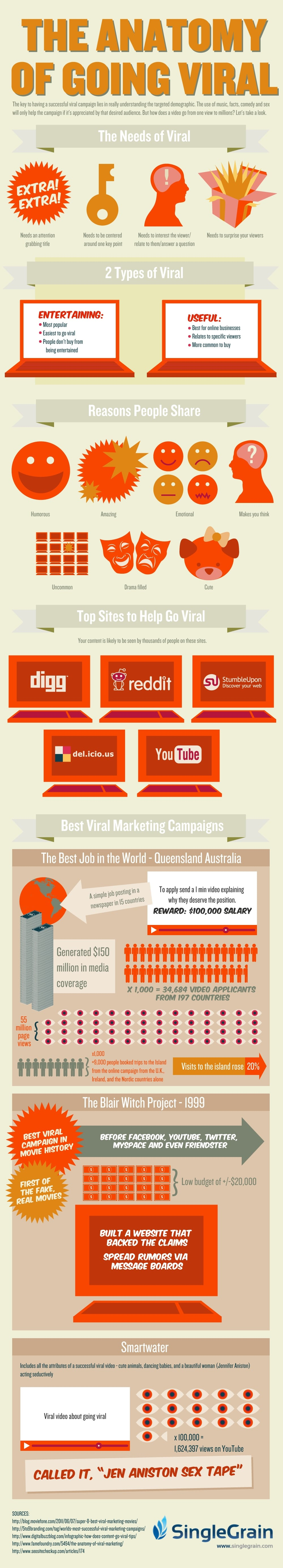 Guide To Viral Content Infographic