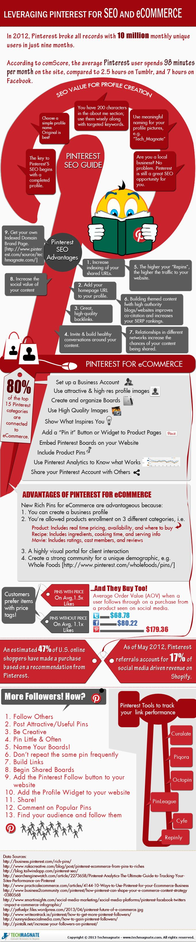 Leverage Pinterest For SEO Infographic