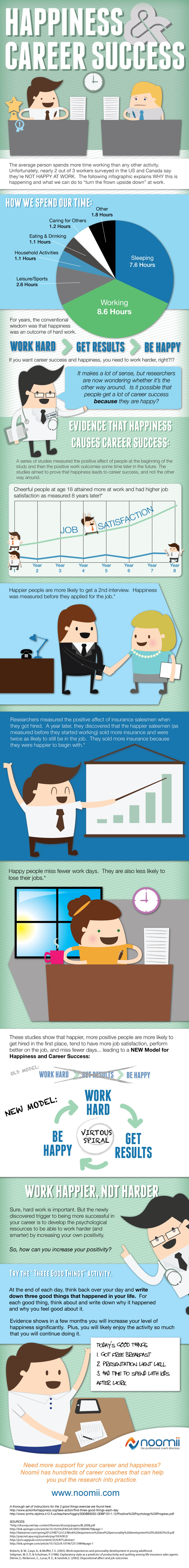 Study Shows Work Happier Infographic
