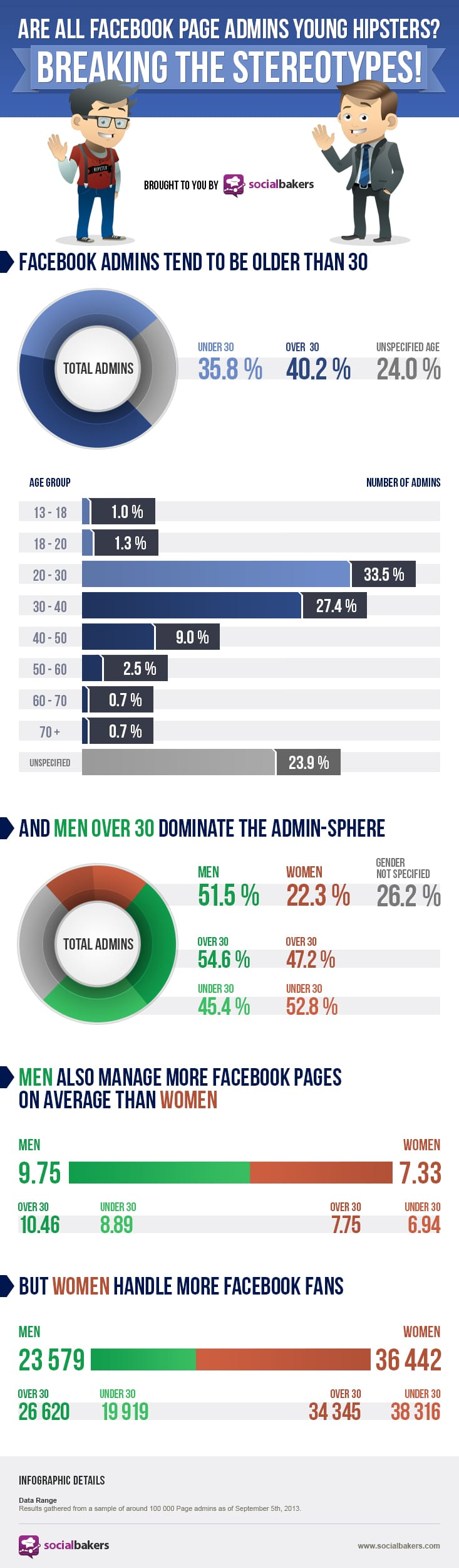 Surprise: Average Facebook Admin Is Older Than You Think [Infographic]