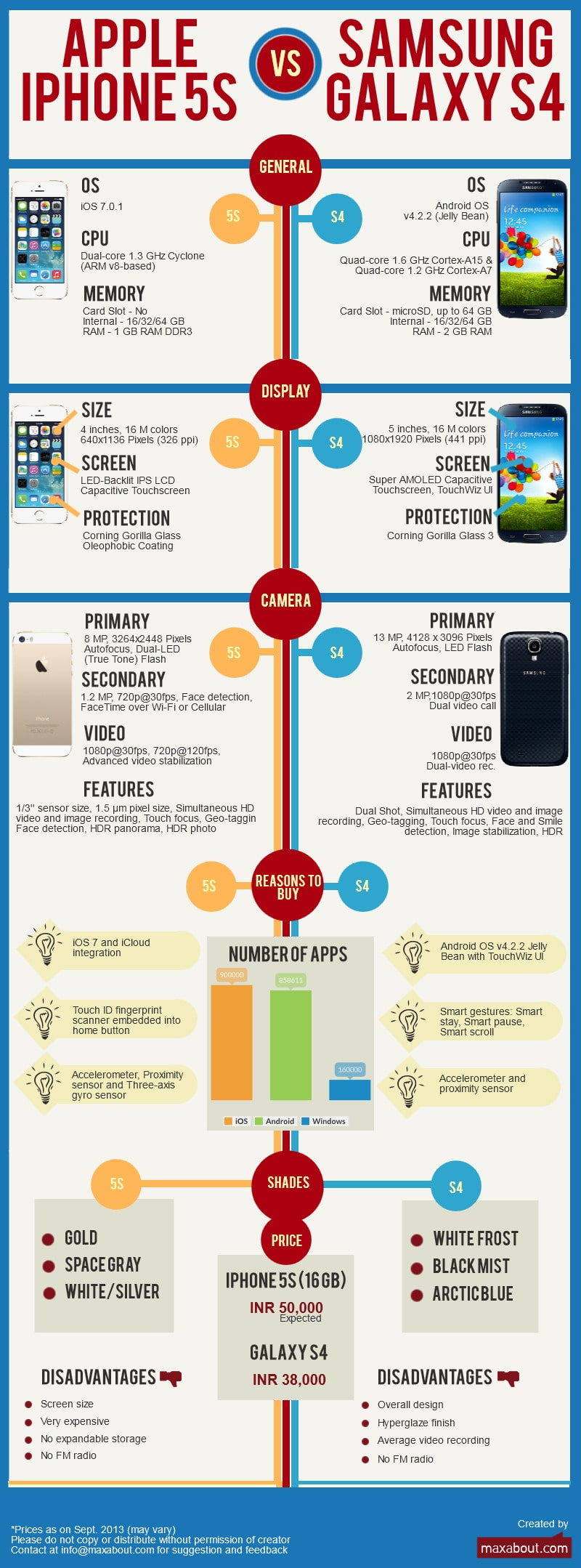 Apple iPhone 5S vs. Samsung Galaxy S4 Comparison [Infographic]
