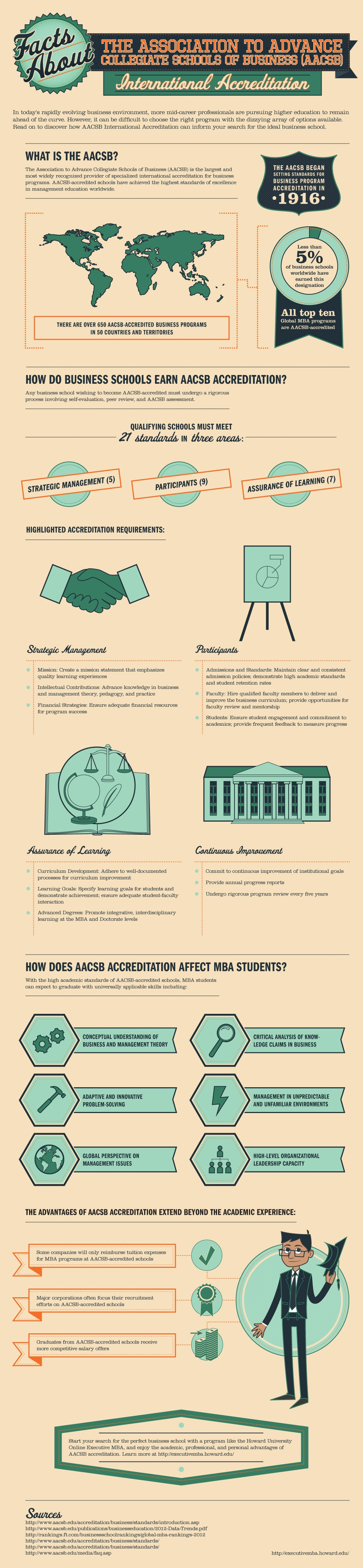 AACSB Accreditation: How It Affects College Education [Infographic]