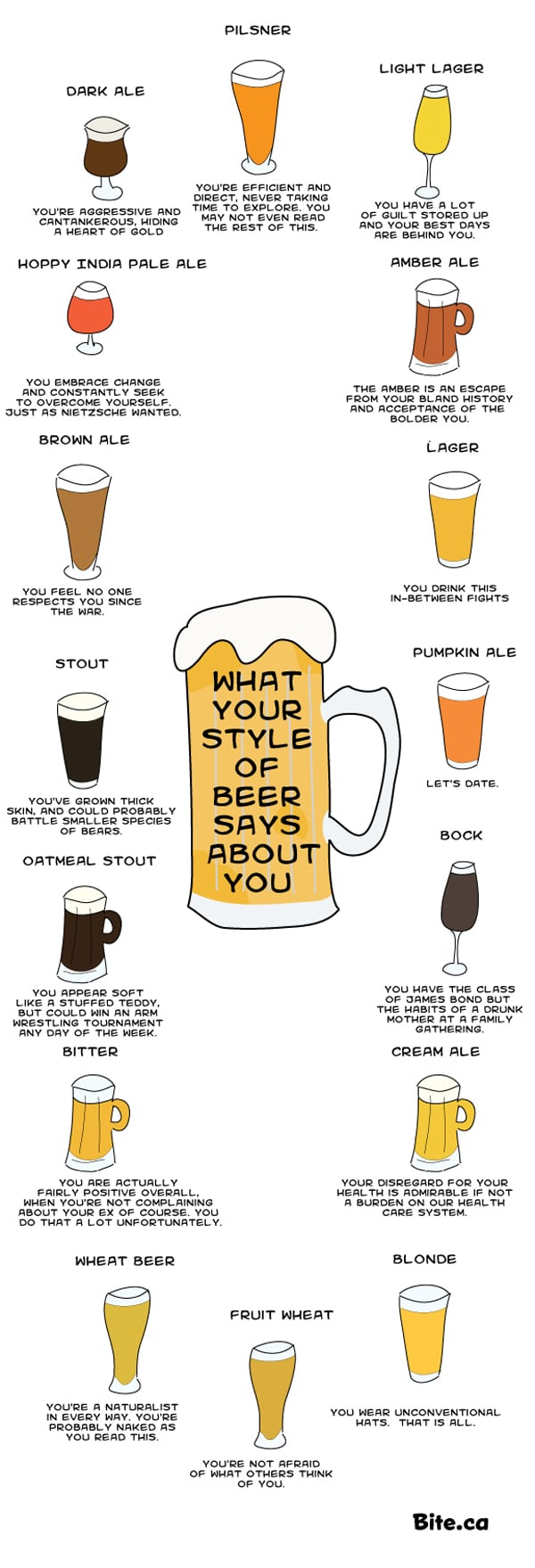 What Your Favorite Types Of Beer Say About Your Personality [Chart]