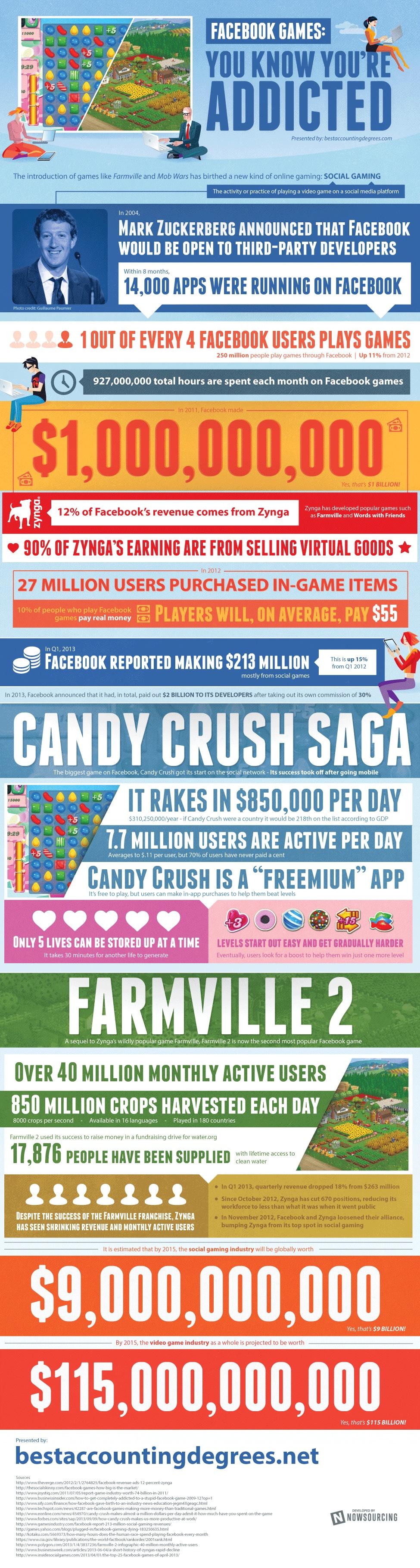Whoa..The Insane Profitability Of Popular Facebook Games [Infographic]