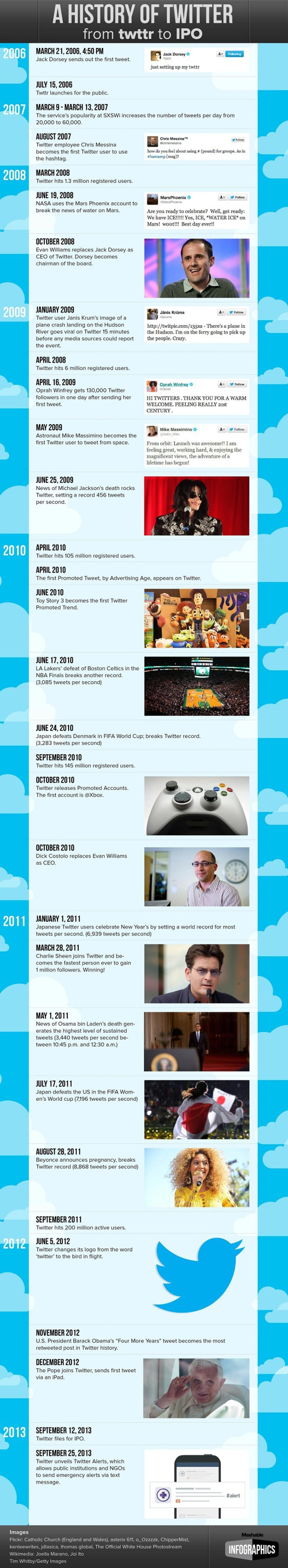 History Of Twitter From Twttr To IPO Is Full Of Memories [Infographic]