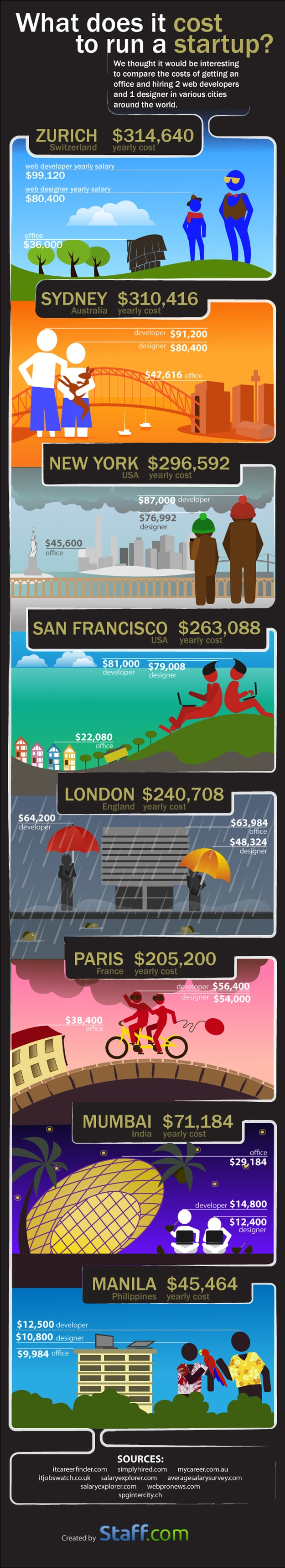 How Much Does It Cost To Run A Startup Around The World? [Infographic]