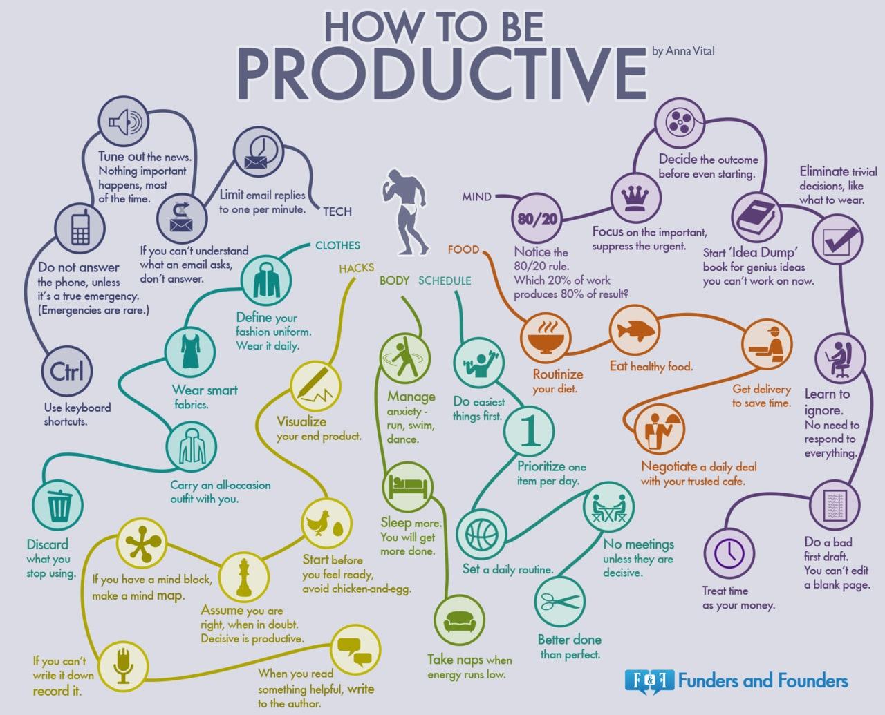 How To Be Productive When You Have A Lot Of Distractions [Chart]