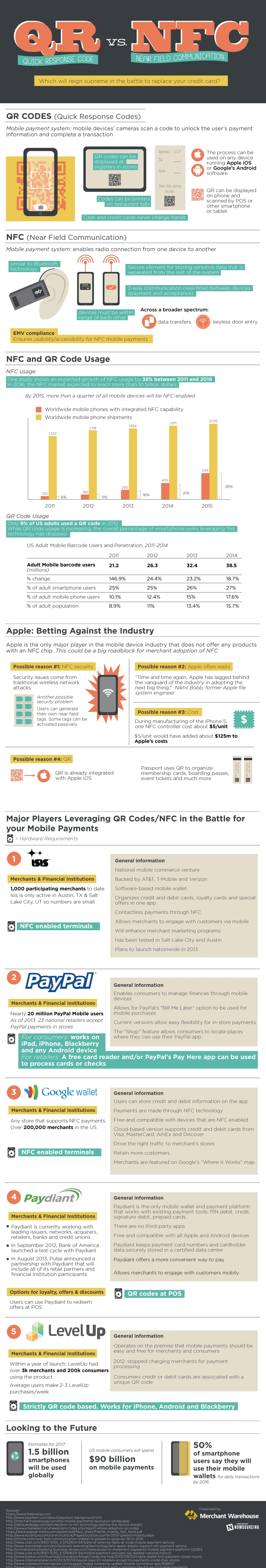 QR Codes vs. NFC: The Battle For Your Mobile Wallet [Infographic]