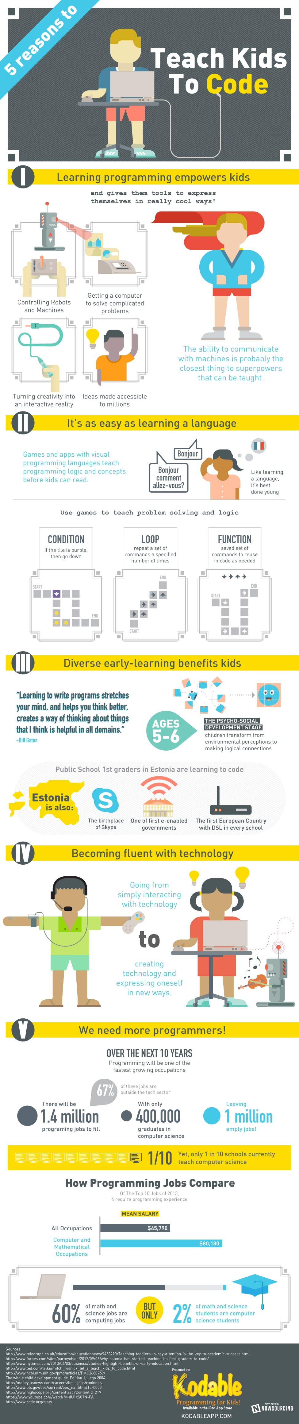 5 Reasons Why It's A Good Idea To Teach Kids How To Code [Infographic]