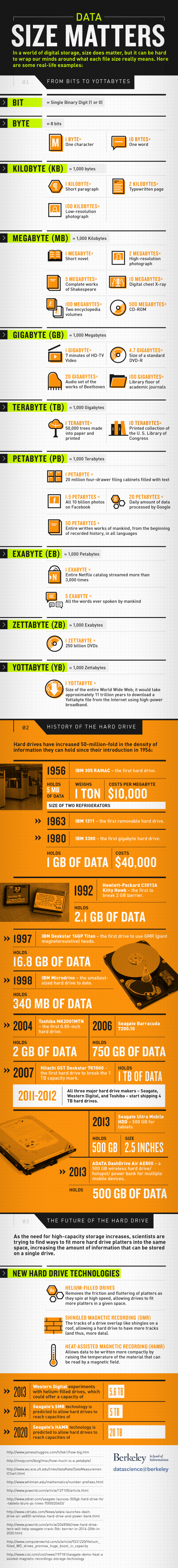 History Of Hard Drive Infographic