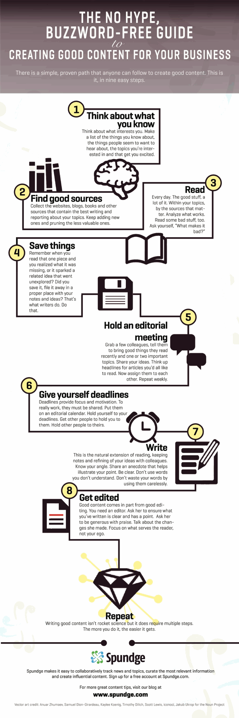 How To Create Good Content For Your Business [Flowchart]
