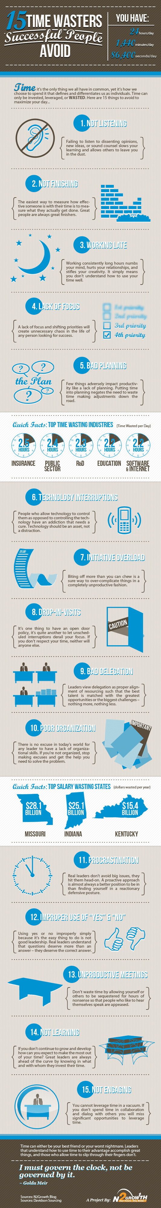 15 Time Wasters Successful People Avoid [Infographic]
