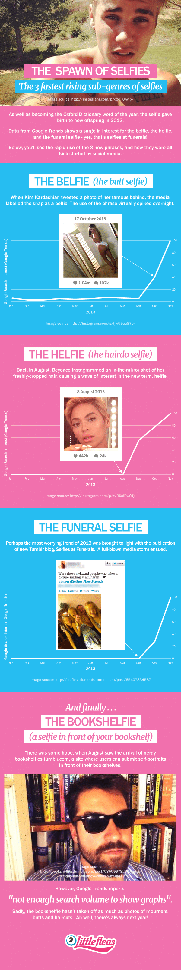 The 3 Fastest Rising Sub-Genres Of Selfies [Infographic]
