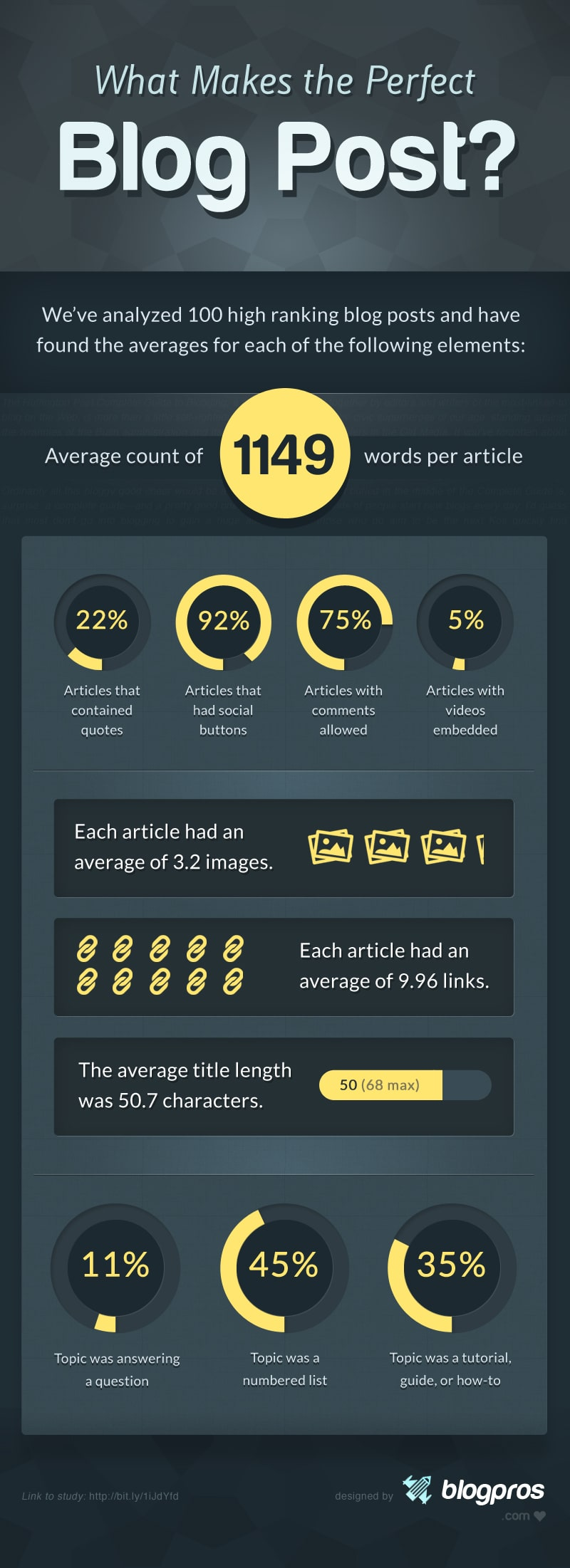 What Makes The Perfect Blog Post? [Infographic]