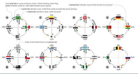 2014 World Cup Creativity