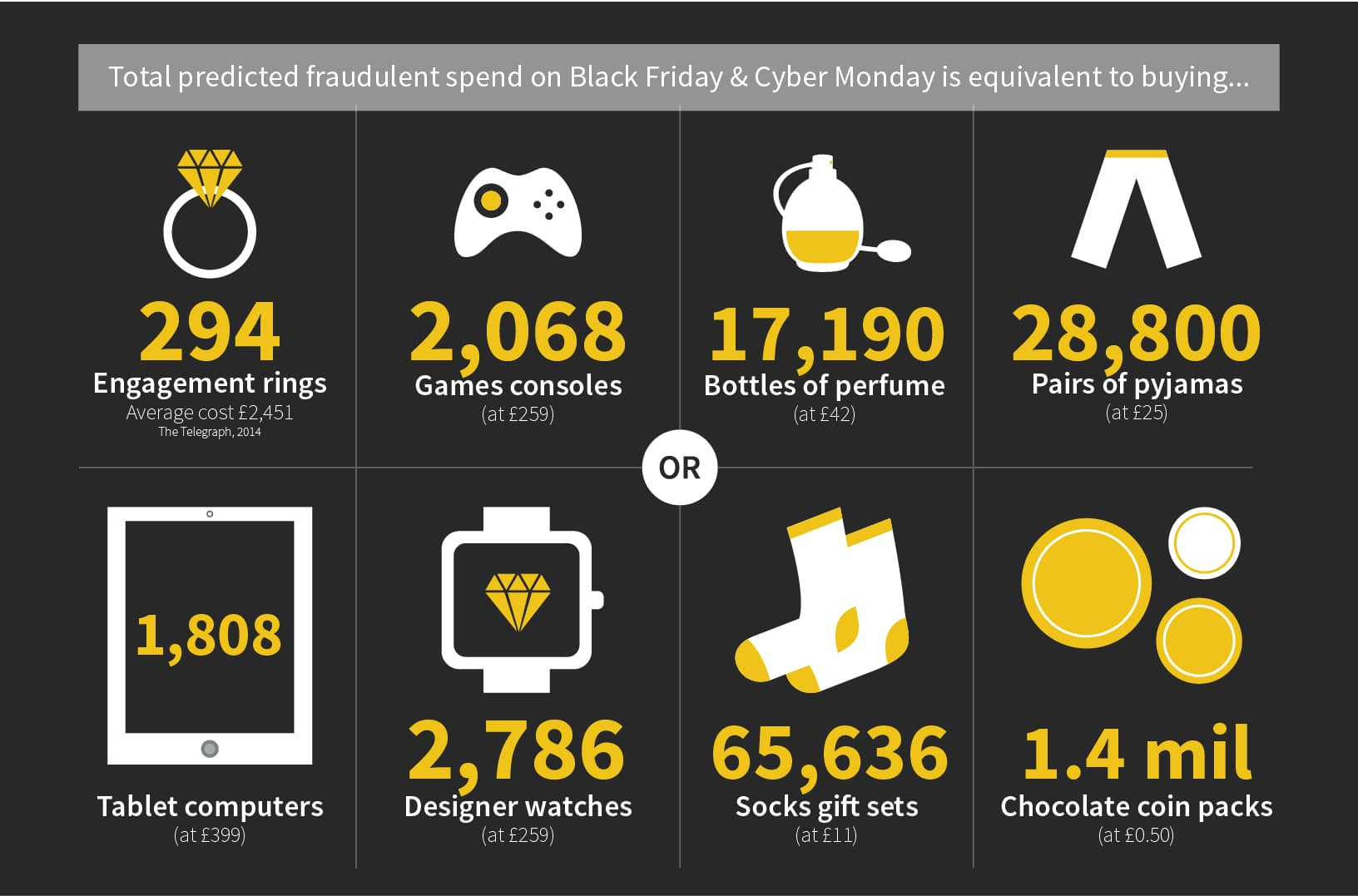 Millions In Card Fraud Predicted On Black Friday And Cyber Monday