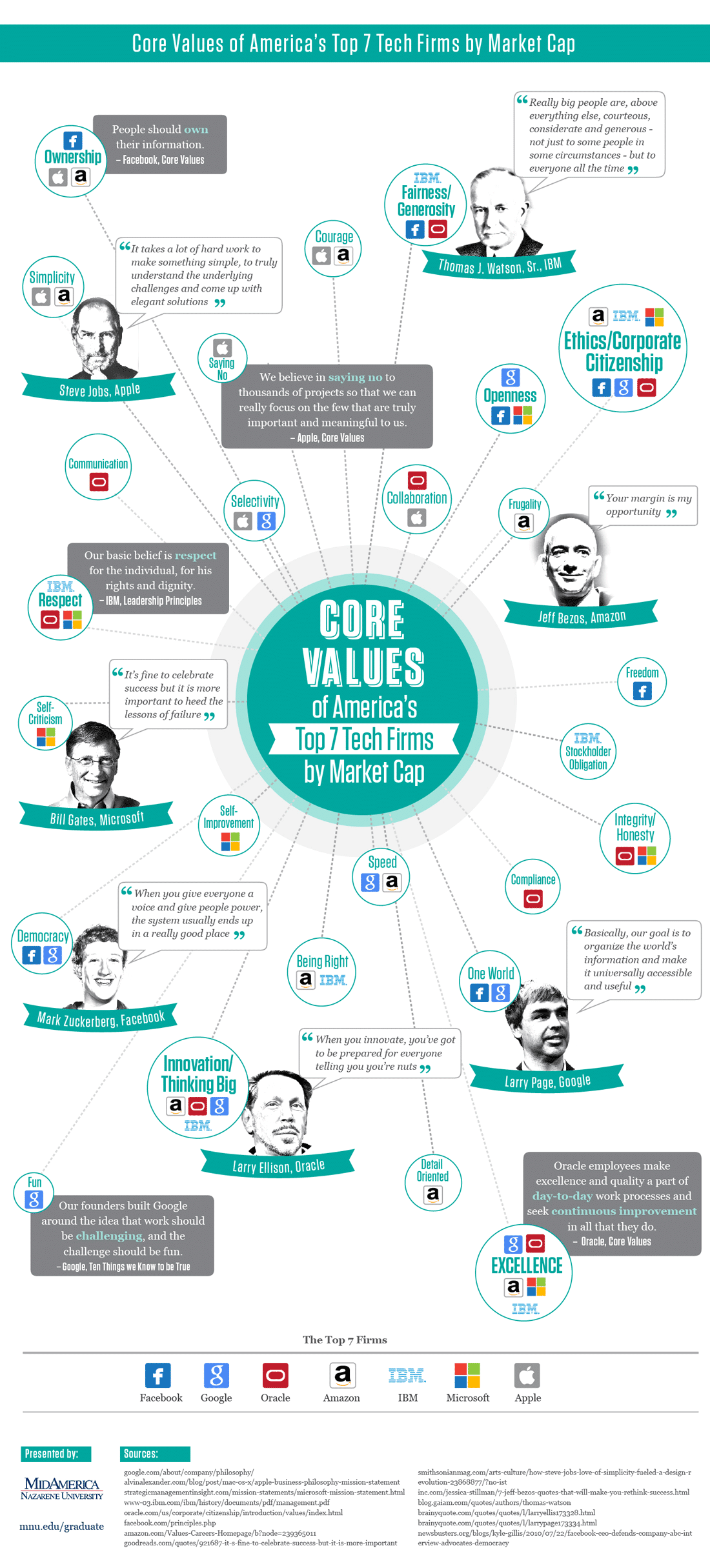 Successful Tech Firms Core Values Infographic