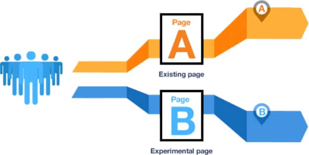 Benefits A B Testing