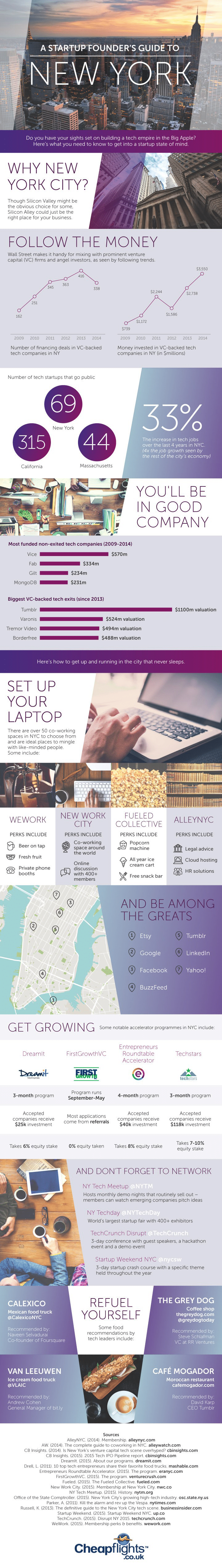 A Startup Founder's Guide To New York City [Infographic]