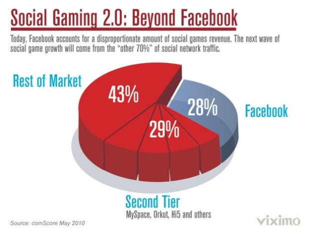 Social Gaming Growth 2016