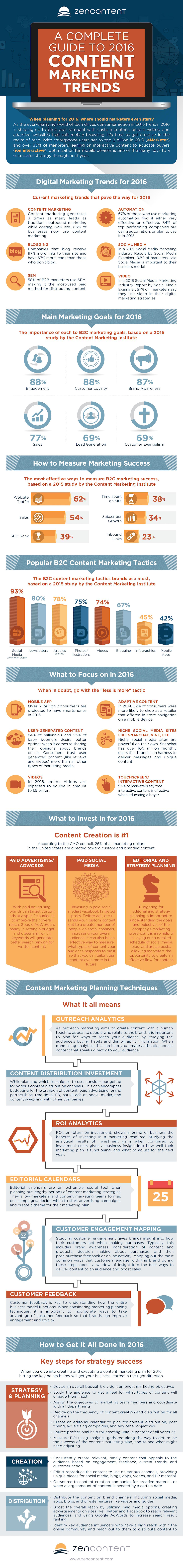 2016 Content Marketing Guide Infographic